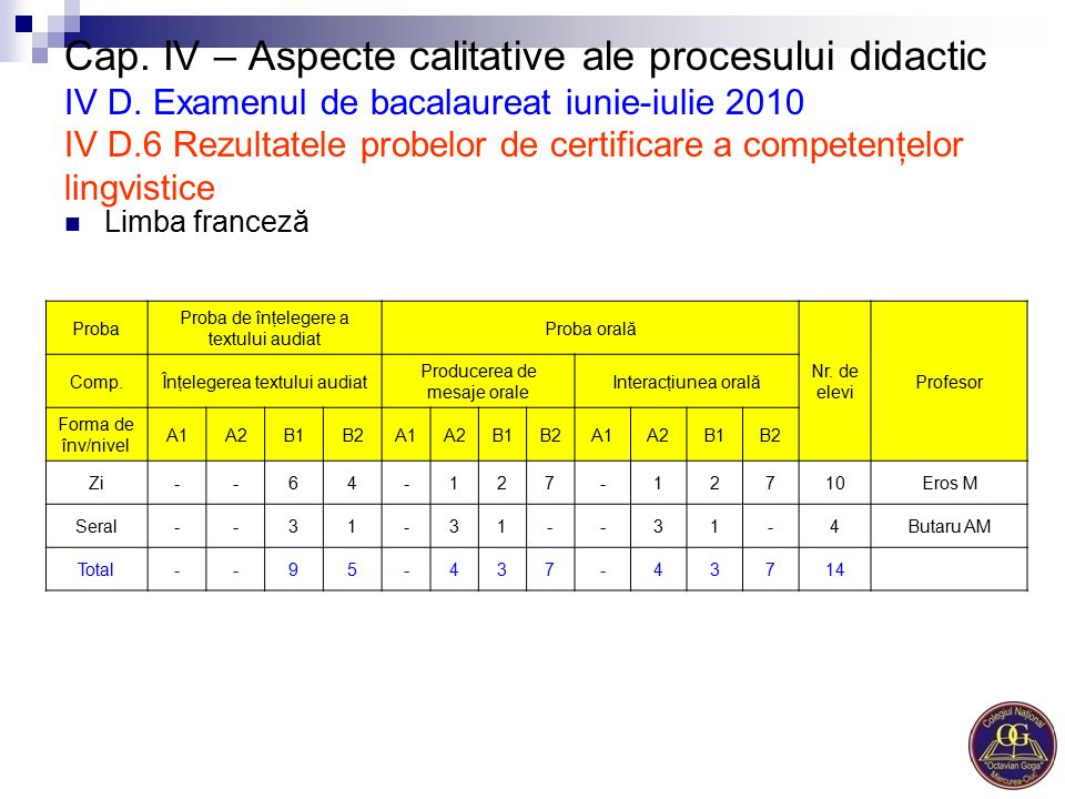 Cap. IV – Aspecte calitative ale procesului didactic IV D. Examenul de bacalaureat iunie-iulie 2010 IV D.6 Rezultatele probelor de certificare a compe