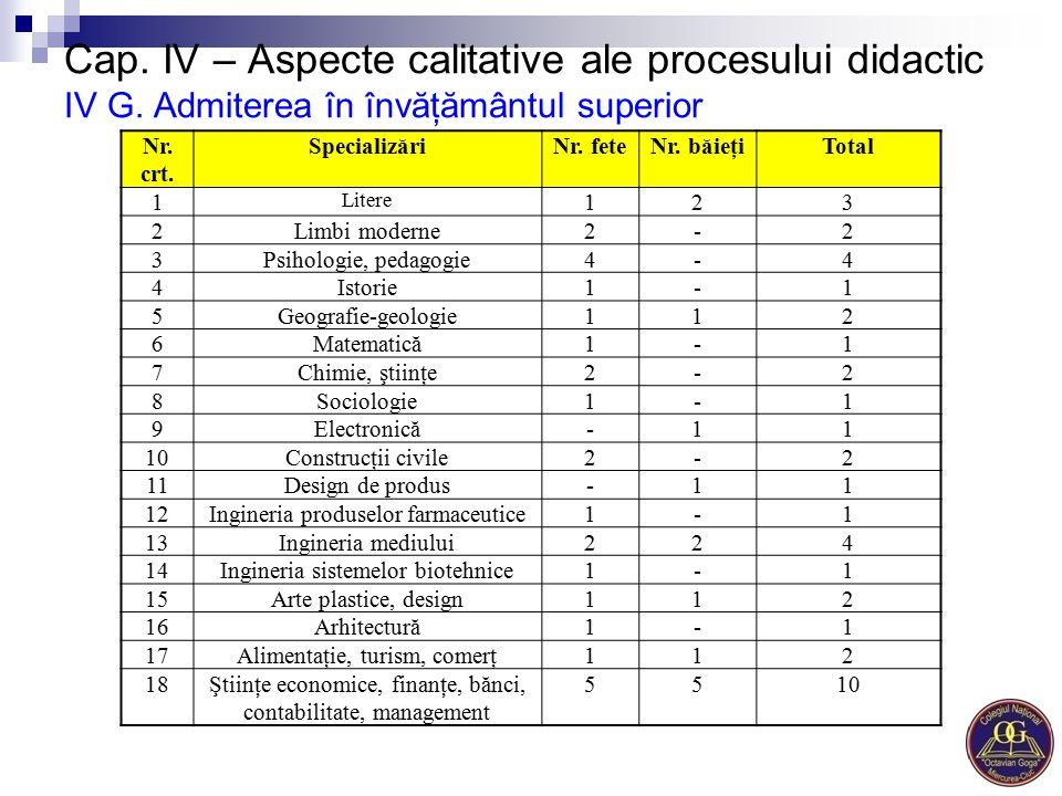 Cap. IV – Aspecte calitative ale procesului didactic IV G. Admiterea în învăţământul superior Nr. crt. SpecializăriNr. feteNr. băieţiTotal 1 Litere 12