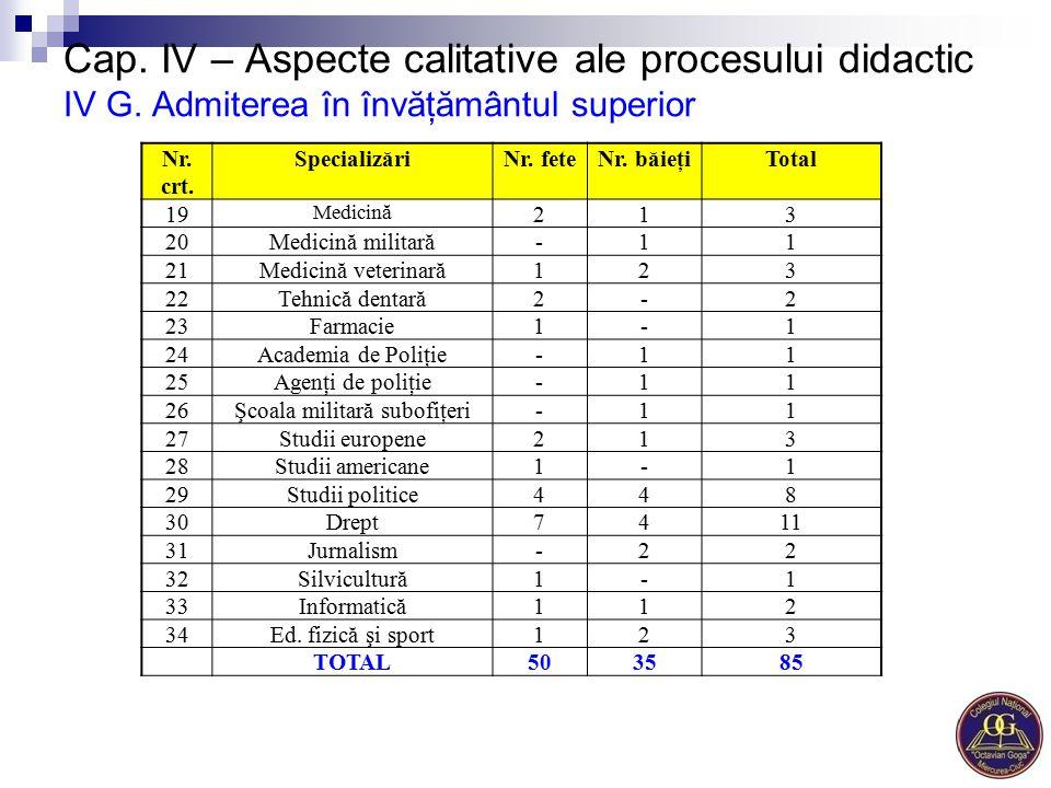 Cap. IV – Aspecte calitative ale procesului didactic IV G. Admiterea în învăţământul superior Nr. crt. SpecializăriNr. feteNr. băieţiTotal 19 Medicină