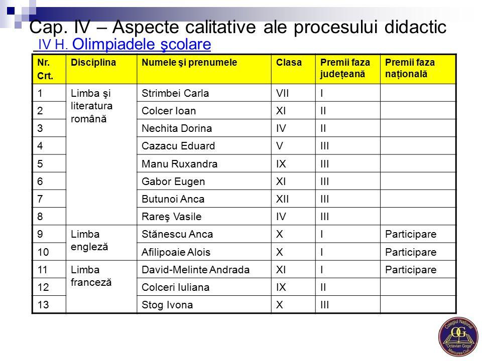 Cap. IV – Aspecte calitative ale procesului didactic IV H. Olimpiadele şcolare Nr. Crt. DisciplinaNumele şi prenumeleClasaPremii faza judeţeană Premii