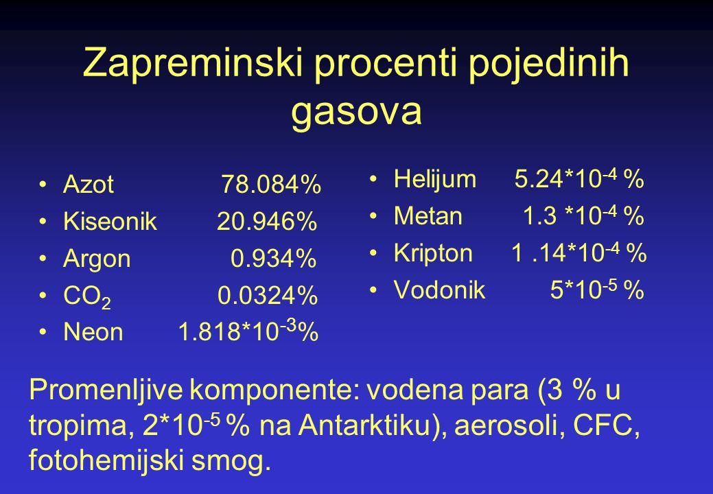 Hemijski sastav atmosfere Zemlje Atomi i molekuli do visine od 60km (neutralna atmosfera) Od 60 do 600km je jonosfera Iznad je protonosfera Homosfera