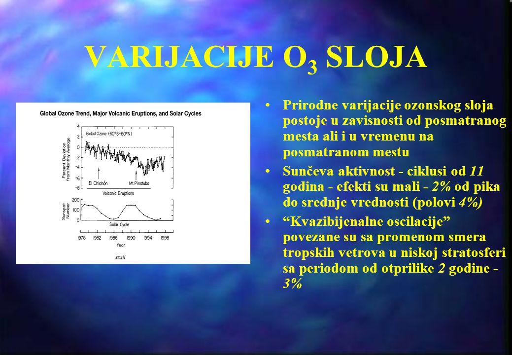 STANJE O 3 SLOJA Reakcija rekombinacije je spora, i kada bi samo ona bila uzrok nestajanja ozona, ozonski sloj bio bi dva puta deblji nego {to jeste.