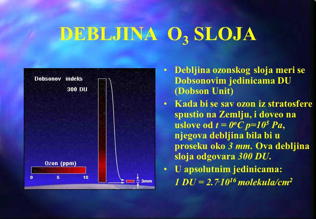 VARIJACIJE O 3 SLOJA Iznenadne pojave pojačanog Sunčevog vetra mogu povećati koncentraciju NO u gornjoj stratosferi i mezosferi utičući na ozonski slo