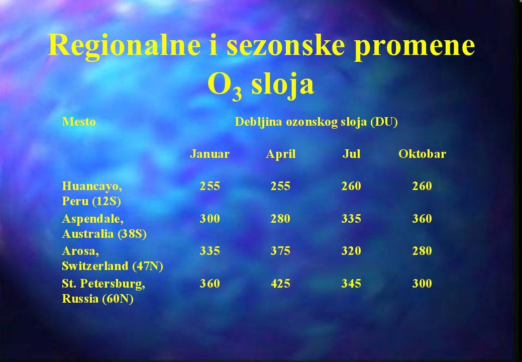 DEBLJINA O 3 SLOJA Debljina ozonskog sloja meri se Dobsonovim jedinicama DU (Dobson Unit) Kada bi se sav ozon iz stratosfere spustio na Zemlju, i dove