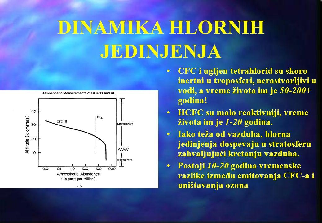 DINAMIKA HLORNIH JEDINJENJA Samo metil hlorid ima jak prirodni izvor (u okeanima i sagorevanjem biomasa). CFC-11 (raspr{ivači) i CFC-12 (rashlađivači)
