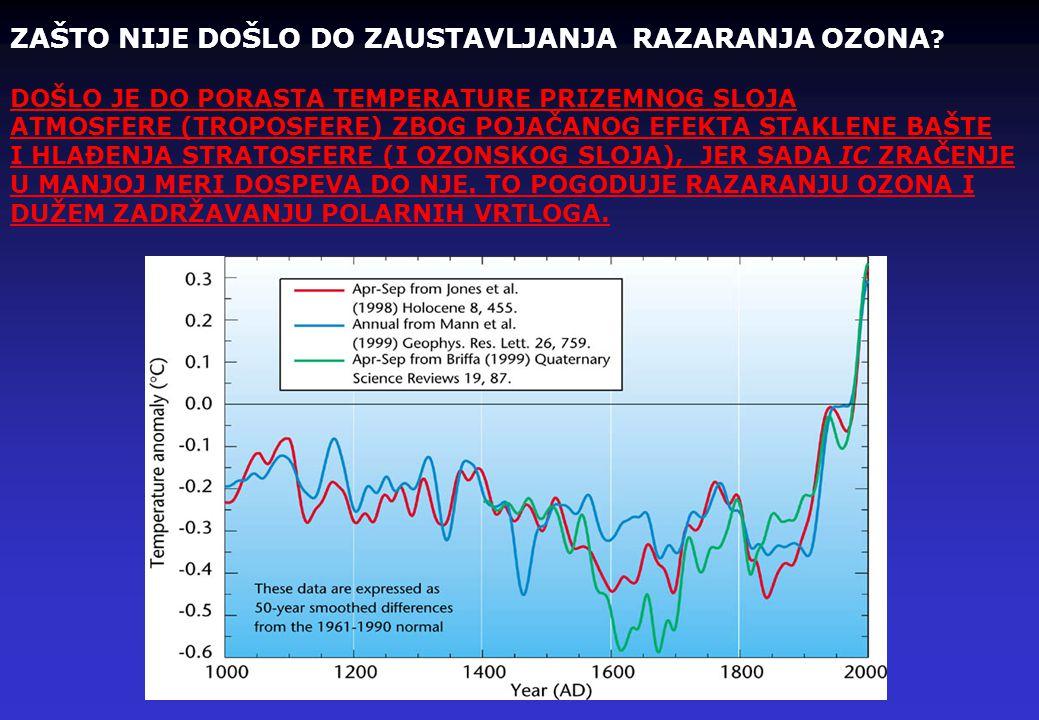 """BUDUĆNOST """"OZONSKE RUPE"""" Rupa je locirana u nižoj stratosferi i čak iako koncentracija hlora u stratosferi nastavi da raste u narednih desetak godina"""