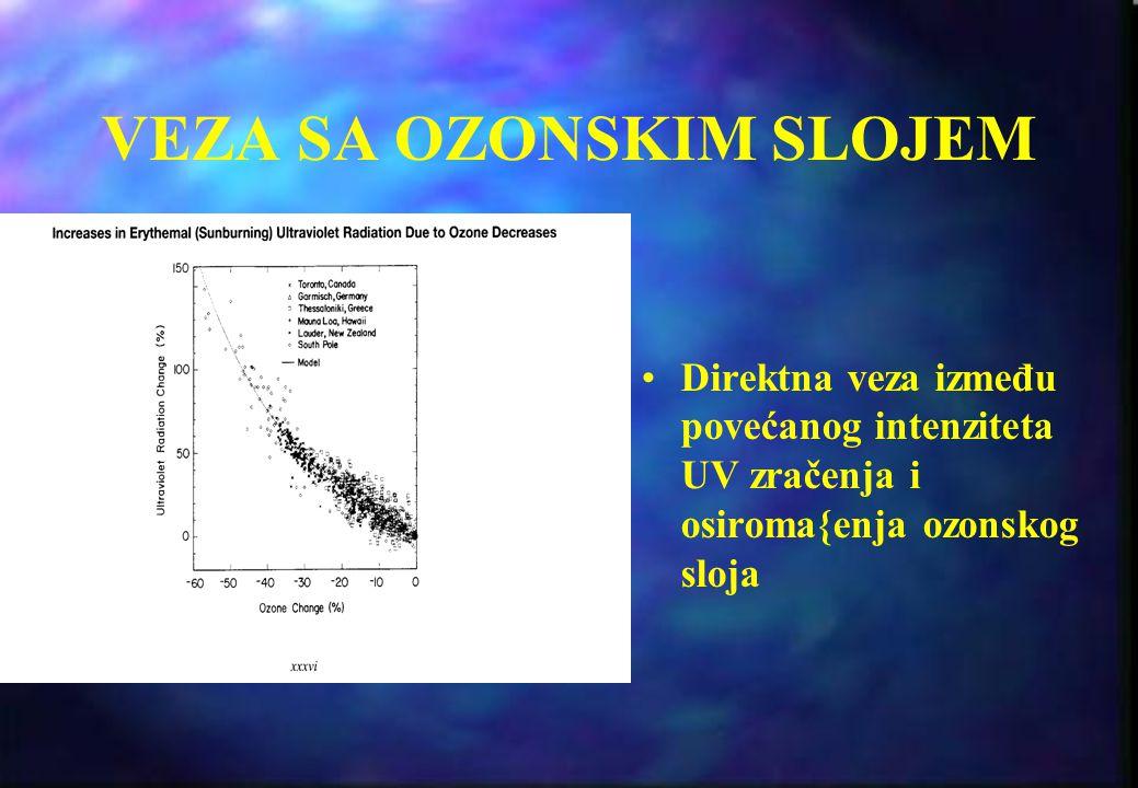UV ZRAČENJE Podela: UVA (320-400 nm) UVB (280-320 nm) UVC (200-280 nm) UVA nije {tetno (?), ne apsorbuje ga ozonski sloj UVB je {tetno, ozonski sloj g