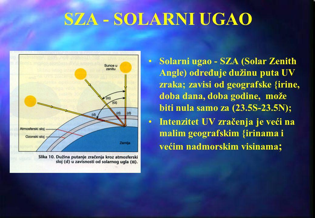 ŠTA UTIČE NA INTENZITET UV RADIJACIJE - Visina sunca (pri većim visinama sunca veći su intenziteti) - Geografska širina (sa smanjivanjem širine raste