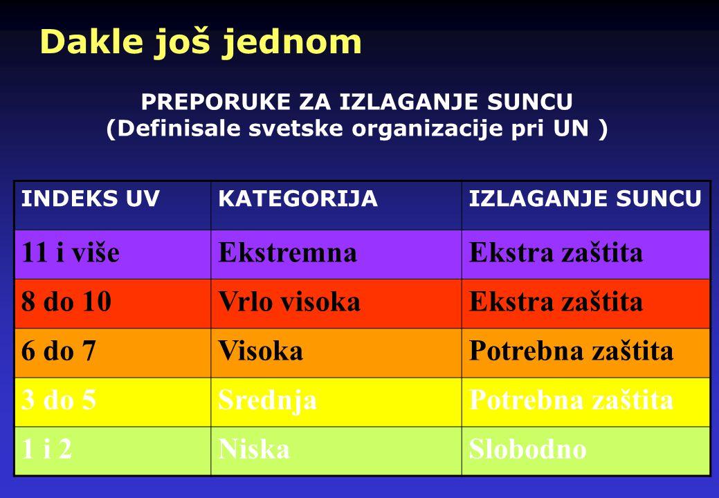 UV INDEKS (EPA ) UV indeks omogućuje dnevnu prognozu očekivanog rizika preteranog izlaganja suncu. On prognozira intenzitet UV zračenja na skali od 0