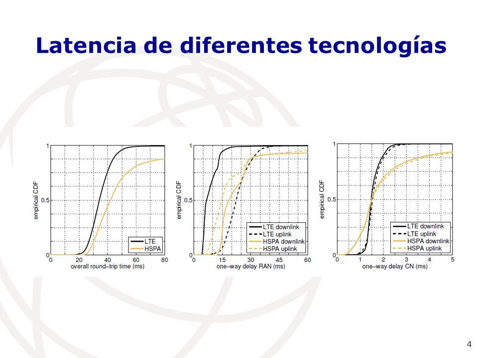 4 Latencia de diferentes tecnologías
