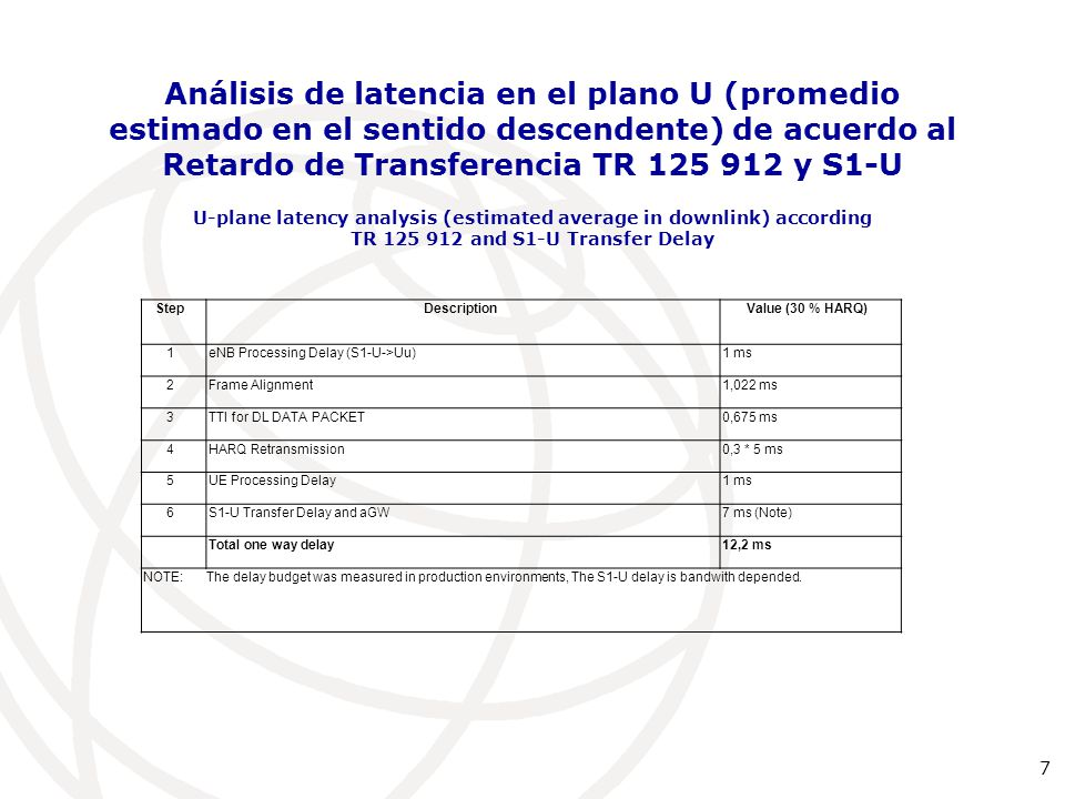 7 Análisis de latencia en el plano U (promedio estimado en el sentido descendente) de acuerdo al Retardo de Transferencia TR 125 912 y S1-U U-plane latency analysis (estimated average in downlink) according TR 125 912 and S1-U Transfer Delay StepDescriptionValue (30 % HARQ) 1eNB Processing Delay (S1-U->Uu)1 ms 2Frame Alignment1,022 ms 3TTI for DL DATA PACKET0,675 ms 4HARQ Retransmission0,3 * 5 ms 5UE Processing Delay1 ms 6S1-U Transfer Delay and aGW7 ms (Note) Total one way delay12,2 ms NOTE:The delay budget was measured in production environments, The S1-U delay is bandwith depended.