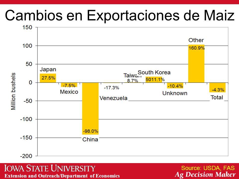 Extension and Outreach/Department of Economics Cambios en Exportaciones de Maiz Source: USDA, FAS