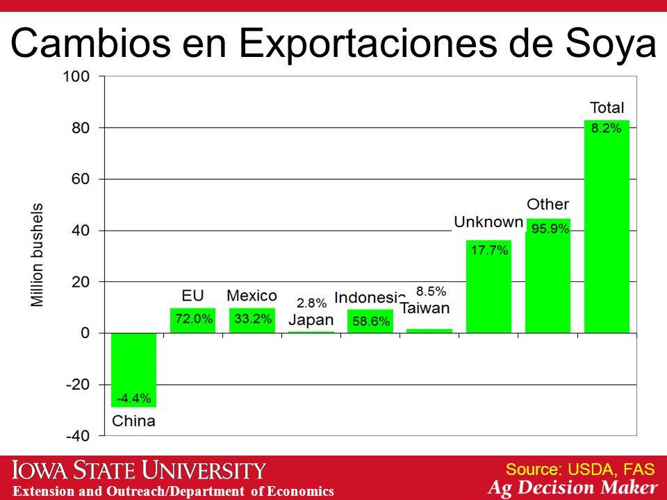 Extension and Outreach/Department of Economics Cambios en Exportaciones de Soya Source: USDA, FAS