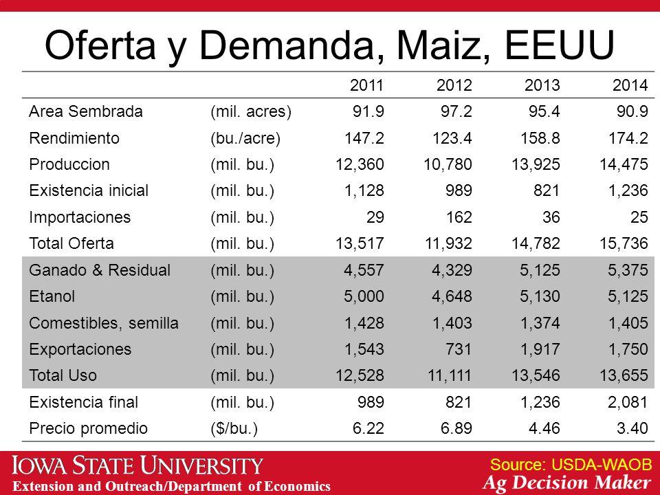 Extension and Outreach/Department of Economics Oferta y Demanda, Maiz, EEUU 2011201220132014 Area Sembrada(mil.