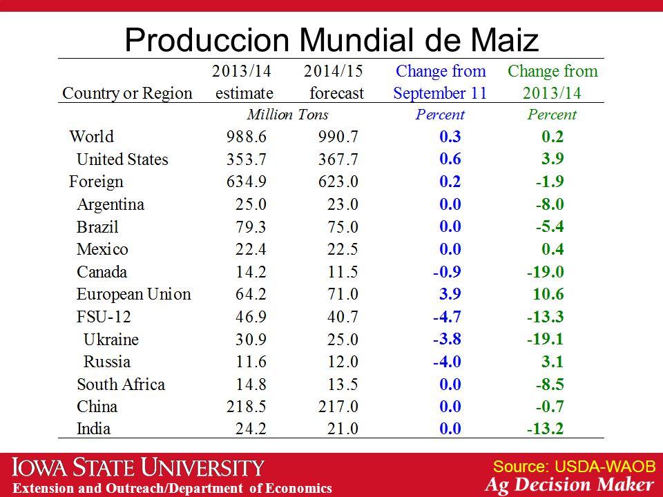 Extension and Outreach/Department of Economics Produccion Mundial de Maiz Source: USDA-WAOB