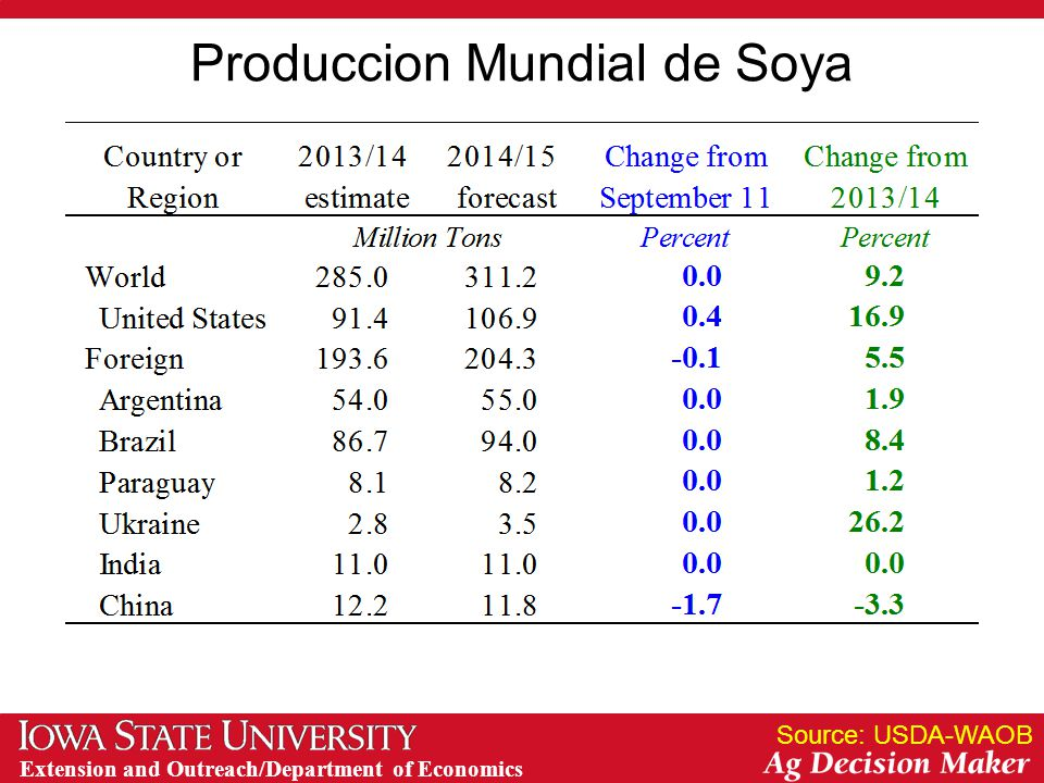 Extension and Outreach/Department of Economics Produccion Mundial de Soya Source: USDA-WAOB