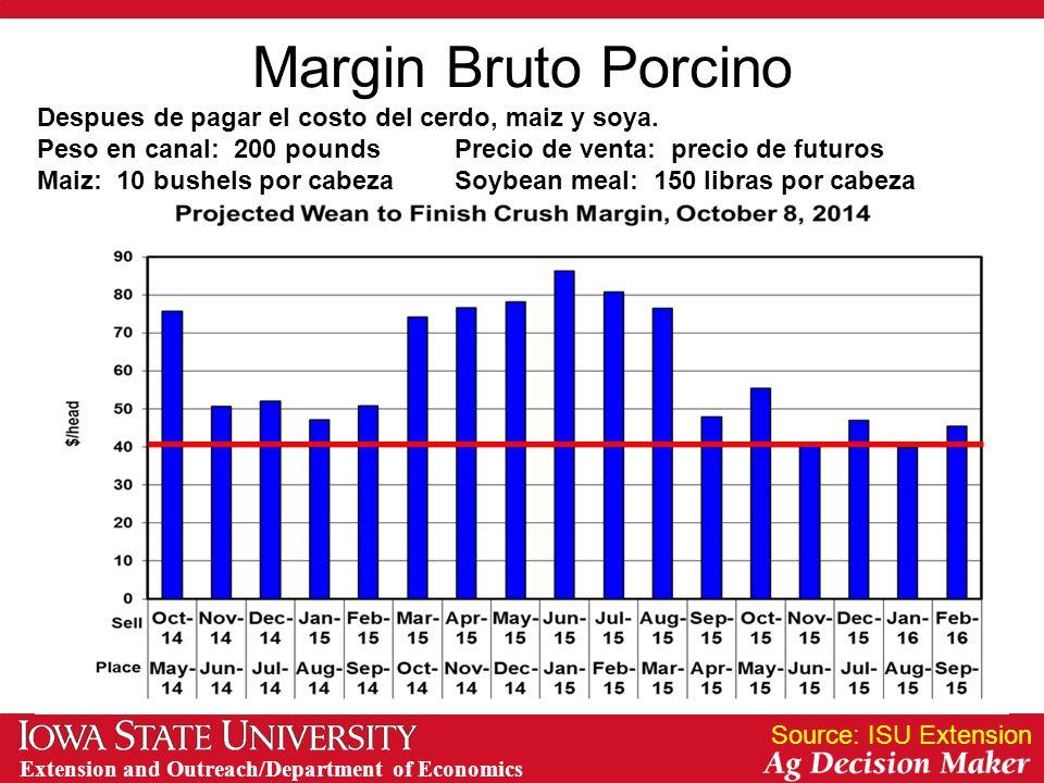 Extension and Outreach/Department of Economics Margin Bruto Porcino Source: ISU Extension Despues de pagar el costo del cerdo, maiz y soya.