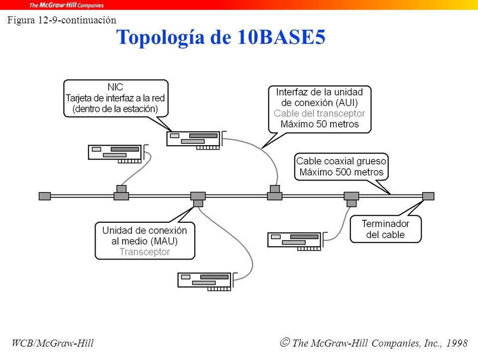 Figura 12-9-continuación WCB/McGraw-Hill  The McGraw-Hill Companies, Inc., 1998 Topología de 10BASE5