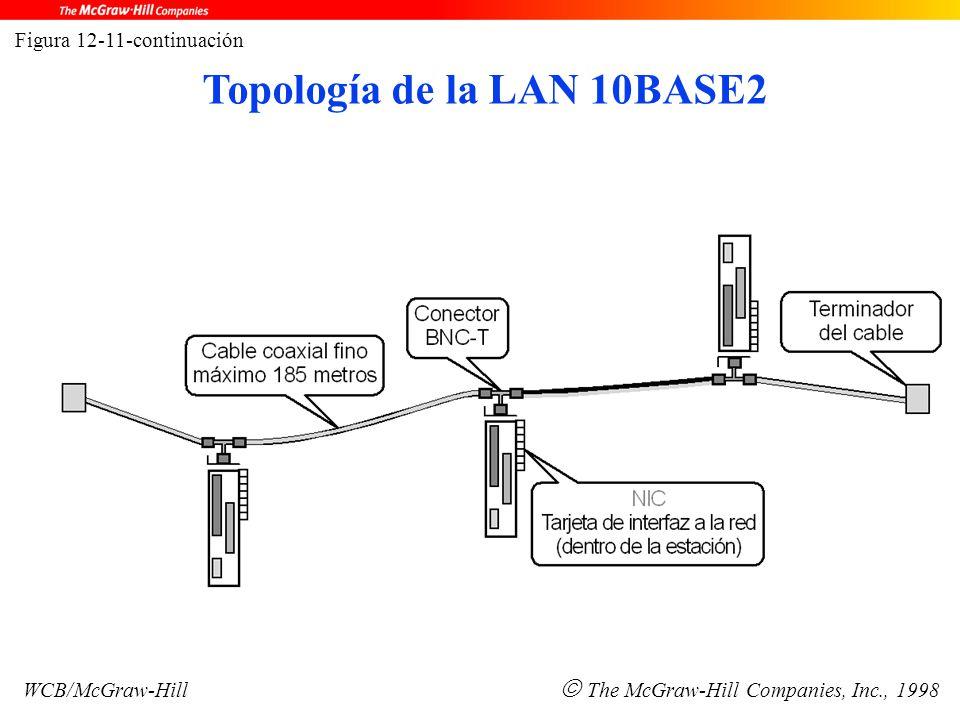 Figura 12-11-continuación WCB/McGraw-Hill  The McGraw-Hill Companies, Inc., 1998 Topología de la LAN 10BASE2