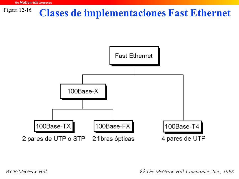 Figura 12-16 WCB/McGraw-Hill  The McGraw-Hill Companies, Inc., 1998 Clases de implementaciones Fast Ethernet