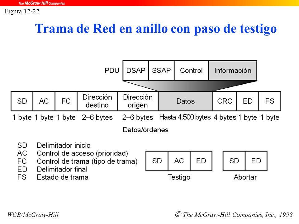 Figura 12-22 WCB/McGraw-Hill  The McGraw-Hill Companies, Inc., 1998 Trama de Red en anillo con paso de testigo