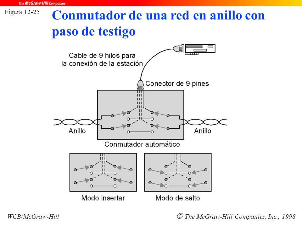 Figura 12-25 WCB/McGraw-Hill  The McGraw-Hill Companies, Inc., 1998 Conmutador de una red en anillo con paso de testigo