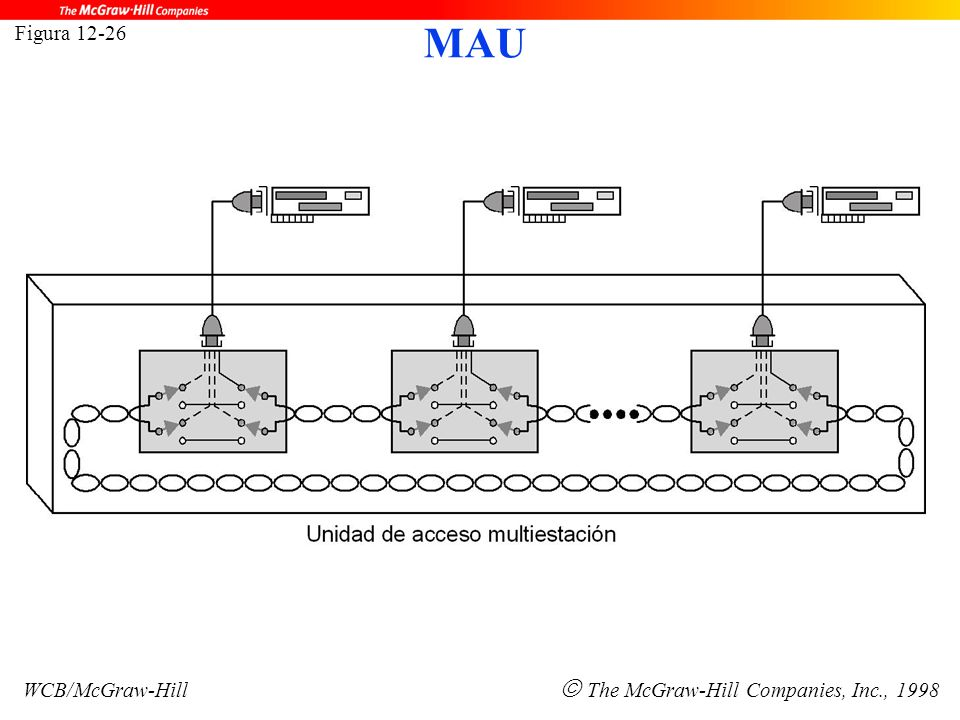 Figura 12-26 WCB/McGraw-Hill  The McGraw-Hill Companies, Inc., 1998 MAU
