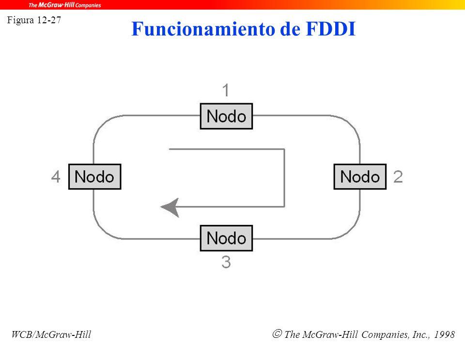 Figura 12-27 WCB/McGraw-Hill  The McGraw-Hill Companies, Inc., 1998 Funcionamiento de FDDI