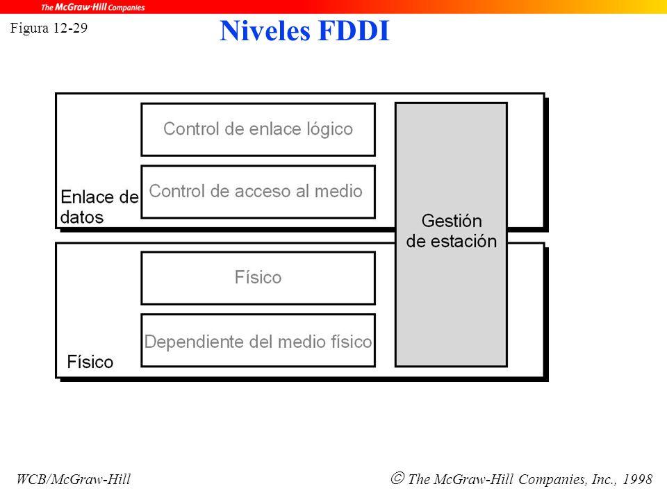 Figura 12-29 WCB/McGraw-Hill  The McGraw-Hill Companies, Inc., 1998 Niveles FDDI