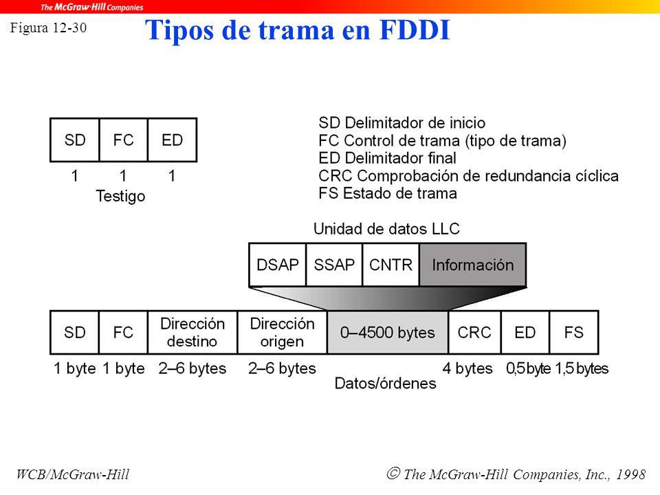 Figura 12-30 WCB/McGraw-Hill  The McGraw-Hill Companies, Inc., 1998 Tipos de trama en FDDI