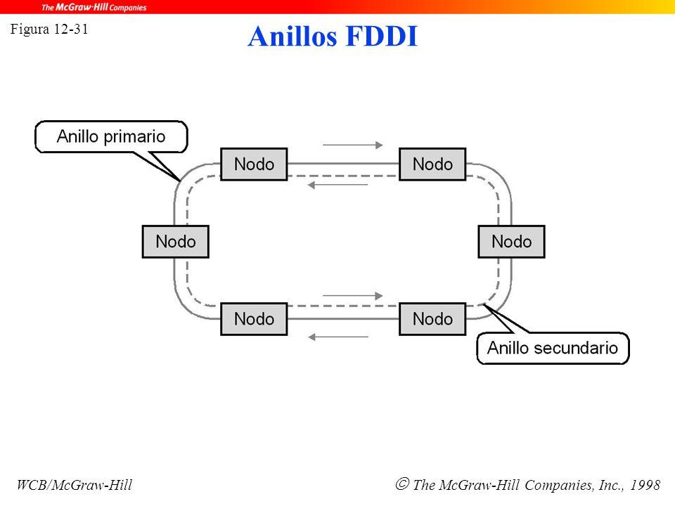 Figura 12-31 WCB/McGraw-Hill  The McGraw-Hill Companies, Inc., 1998 Anillos FDDI
