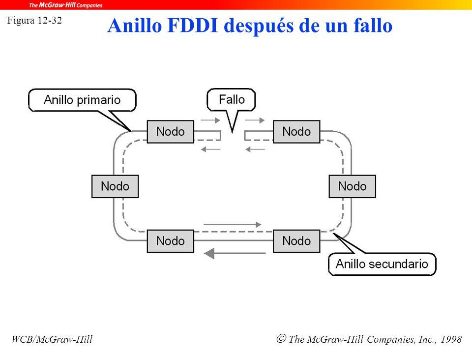 Figura 12-32 WCB/McGraw-Hill  The McGraw-Hill Companies, Inc., 1998 Anillo FDDI después de un fallo