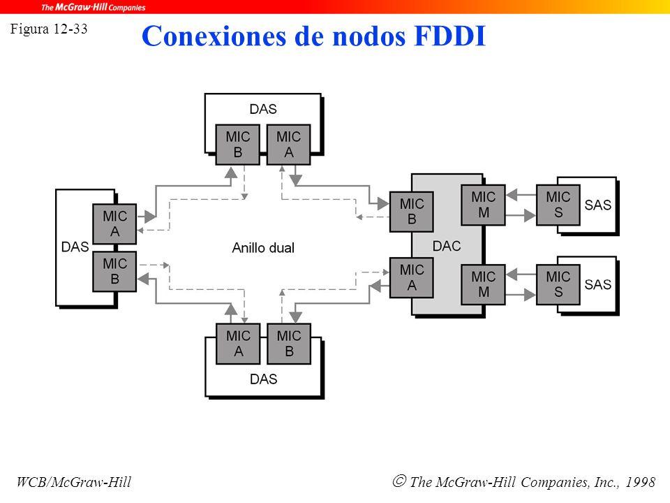 Figura 12-33 WCB/McGraw-Hill  The McGraw-Hill Companies, Inc., 1998 Conexiones de nodos FDDI