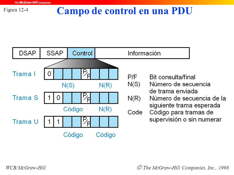 Figura 12-4 WCB/McGraw-Hill  The McGraw-Hill Companies, Inc., 1998 Campo de control en una PDU