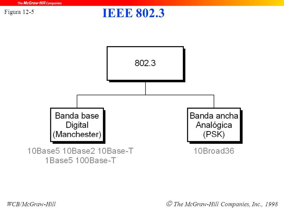Figura 12-5 WCB/McGraw-Hill  The McGraw-Hill Companies, Inc., 1998 IEEE 802.3