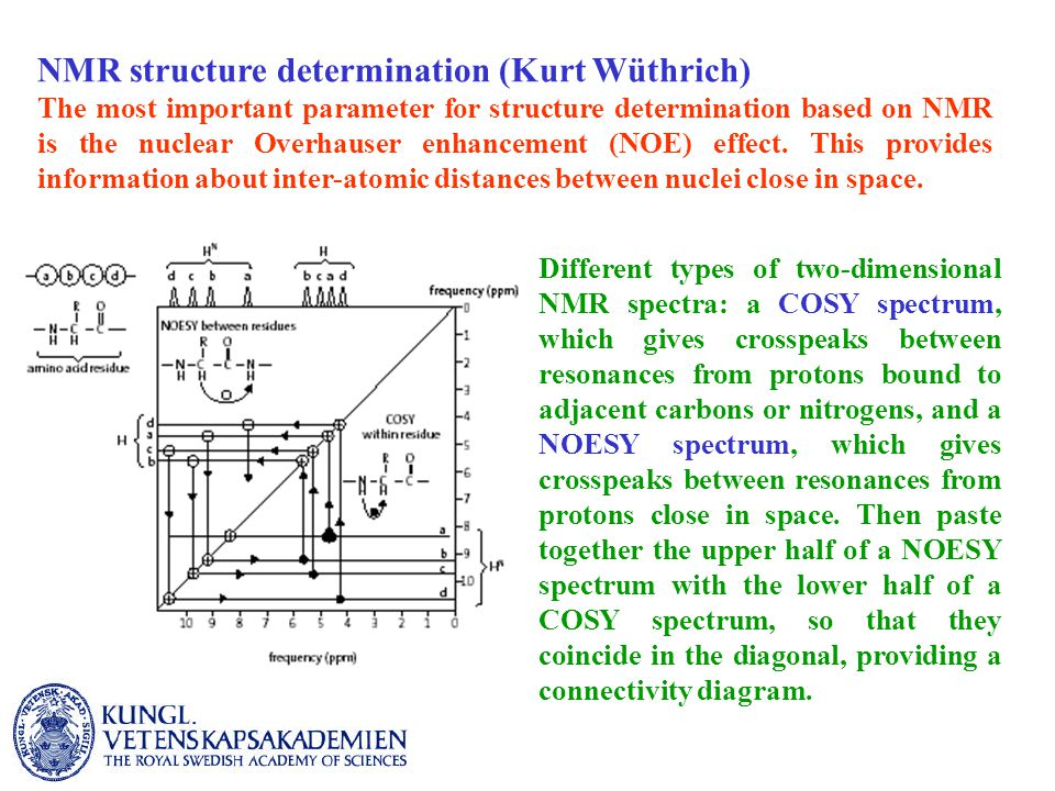 NMR structure determination (Kurt Wüthrich) The most important parameter for structure determination based on NMR is the nuclear Overhauser enhancement (NOE) effect.