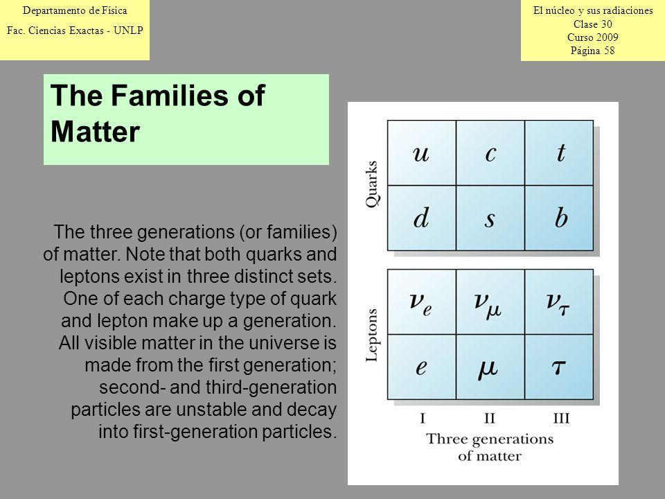 El núcleo y sus radiaciones Clase 30 Curso 2009 Página 58 Departamento de Física Fac.