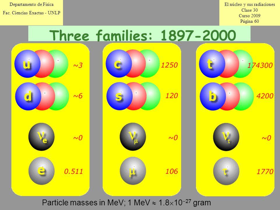 El núcleo y sus radiaciones Clase 30 Curso 2009 Página 60 Departamento de Física Fac.