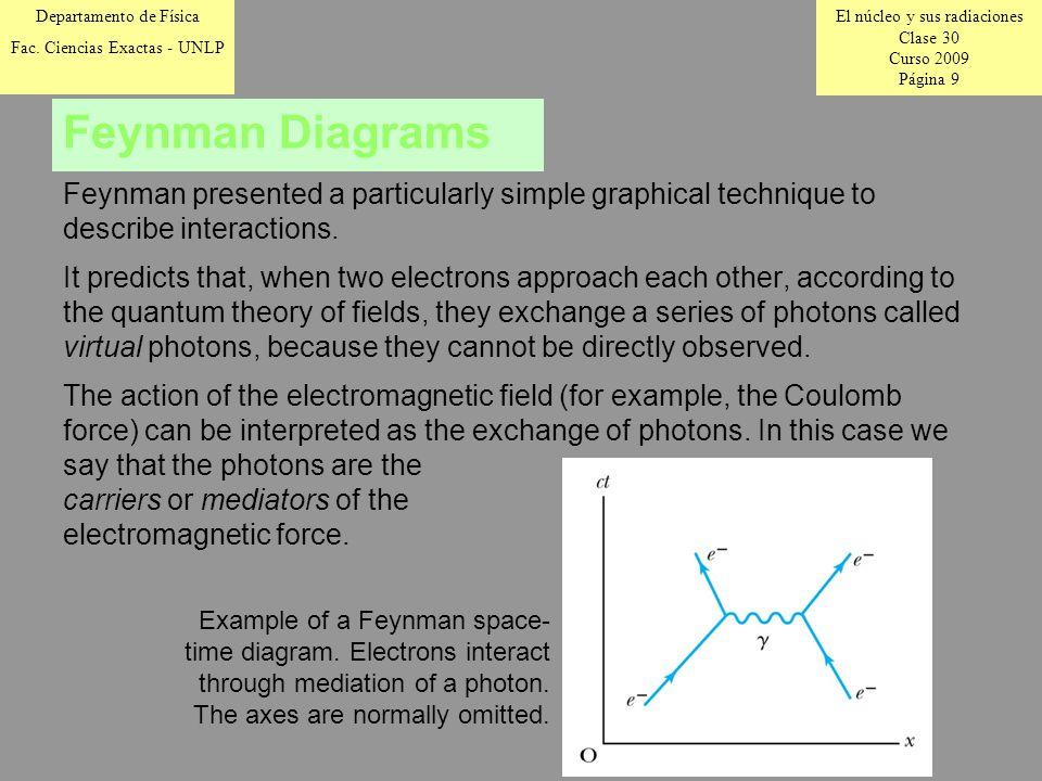 El núcleo y sus radiaciones Clase 30 Curso 2009 Página 9 Departamento de Física Fac.