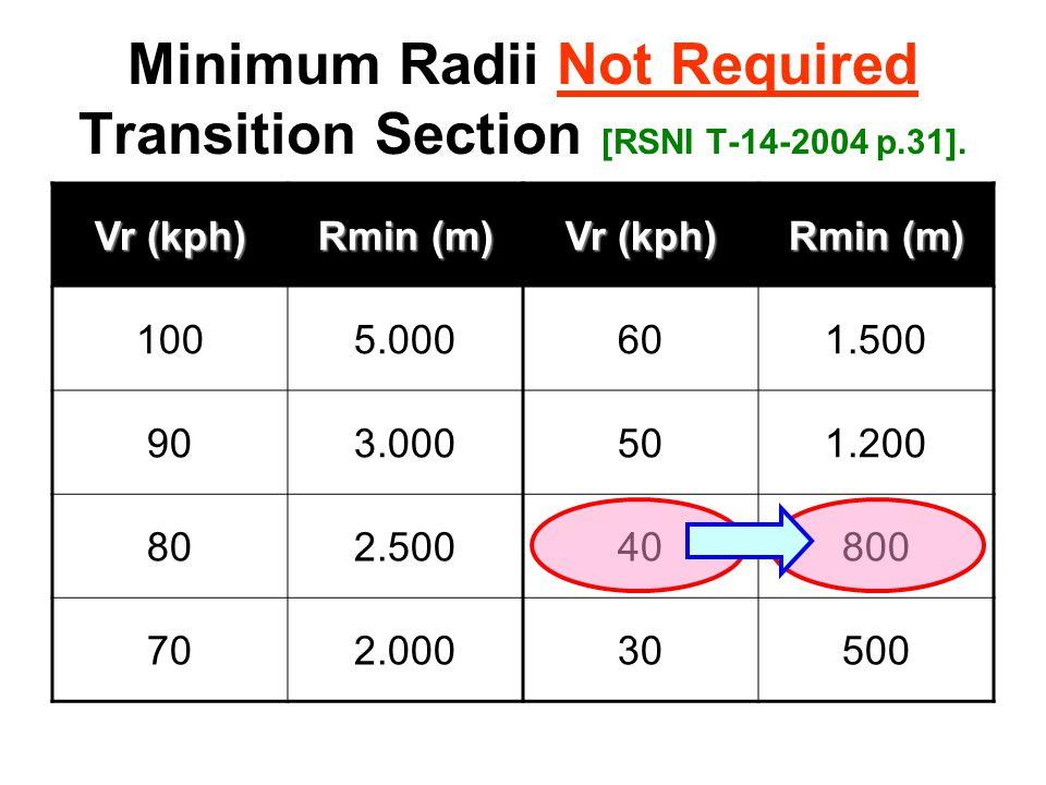 Minimum Radii Not Required Transition Section [RSNI T-14-2004 p.31]. Vr (kph) Rmin (m) Vr (kph) Rmin (m) 1005.000601.500 903.000501.200 802.50040800 7