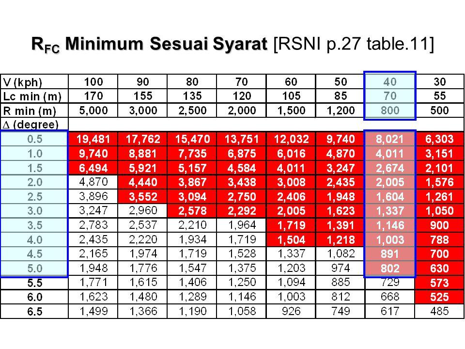 R FC Minimum Sesuai Syarat R FC Minimum Sesuai Syarat [RSNI p.27 table.11]