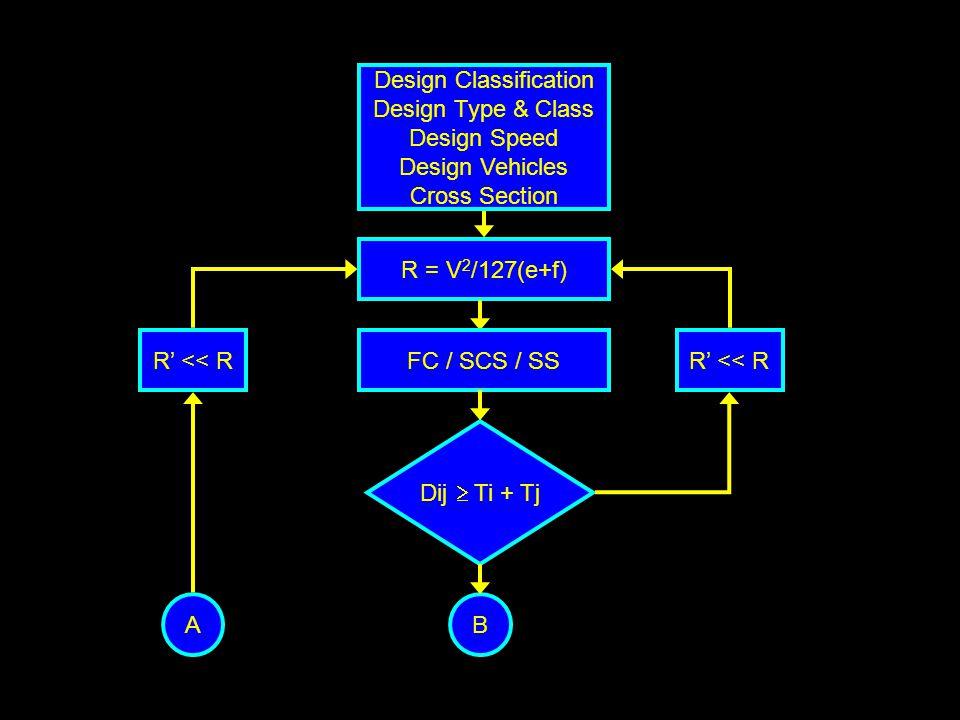 R = V 2 /127(e+f) Dij  Ti + Tj Design Classification Design Type & Class Design Speed Design Vehicles Cross Section B FC / SCS / SSR' << R A