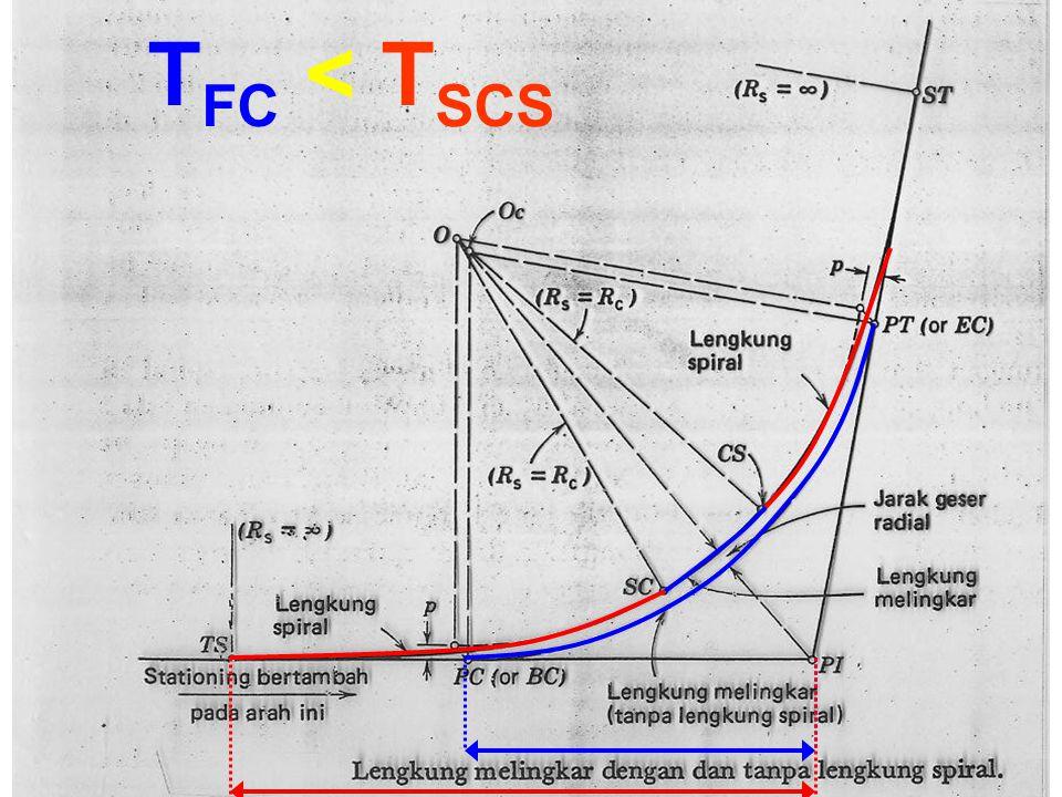 T FC < T SCS