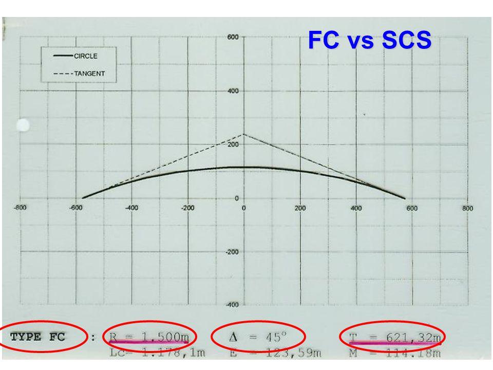 FC vs SCS