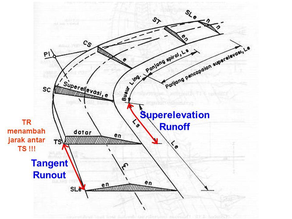 Tangent Runout Superelevation Runoff TR menambah jarak antar TS !!!