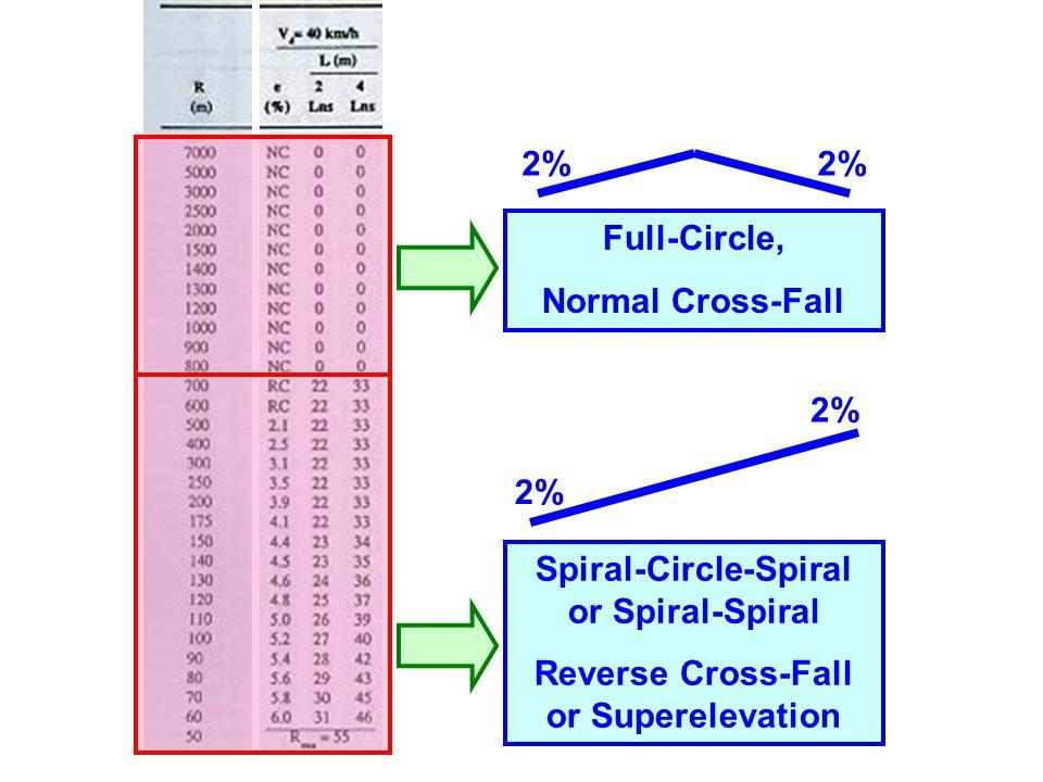 Full-Circle, Normal Cross-Fall Spiral-Circle-Spiral or Spiral-Spiral Reverse Cross-Fall or Superelevation 2%