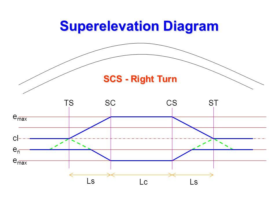 Superelevation Diagram e max enen cl TSSCCSST Ls LcLs SCS - Right Turn