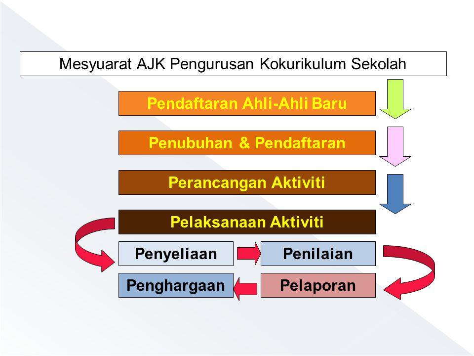  MINIMUM PERJUMPAAN SEPANJANG TAHUN PBB18 KALI KELAB/ PERSATUAN12 KALI SUKAN/PERMAINAN12 KALI