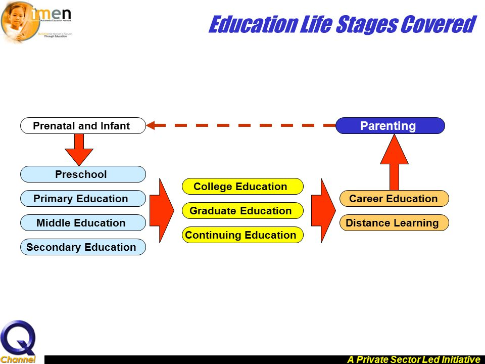 Education Life Stages Covered Prenatal and Infant Preschool Primary Education Middle Education Secondary Education College Education Graduate Educatio