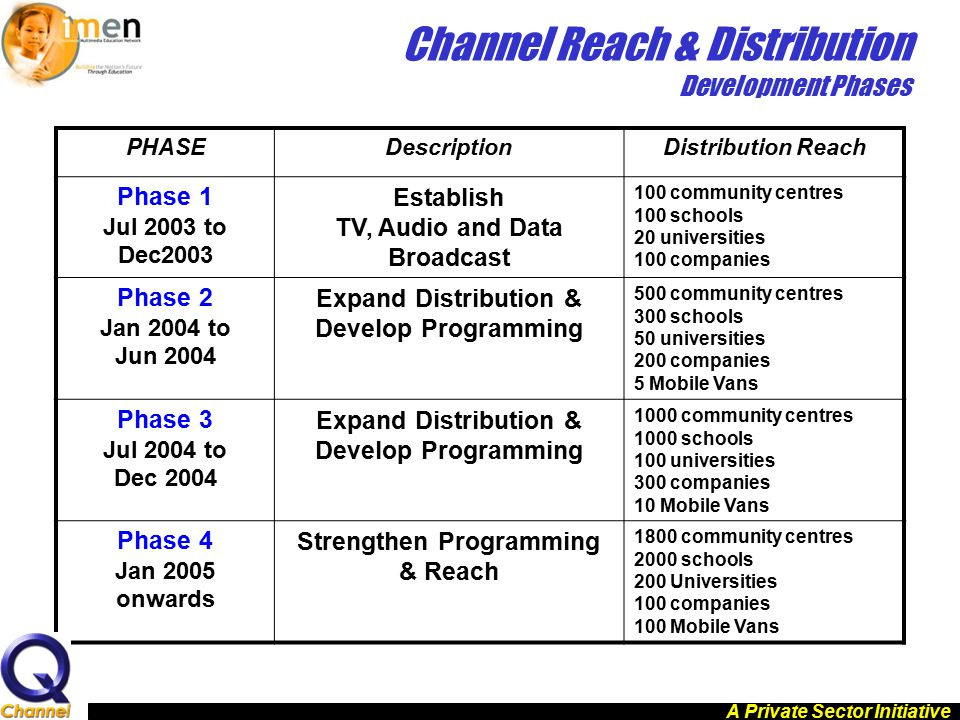 PHASEDescriptionDistribution Reach Phase 1 Jul 2003 to Dec2003 Establish TV, Audio and Data Broadcast 100 community centres 100 schools 20 universitie